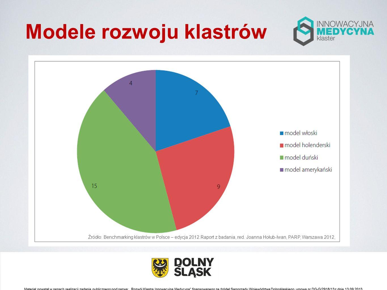 Modele rozwoju klastrów Źródło: Benchmarking klastrów w Polsce – edycja 2012.Raport z badania, red. Joanna Hołub-Iwan, PARP, Warszawa 2012,
