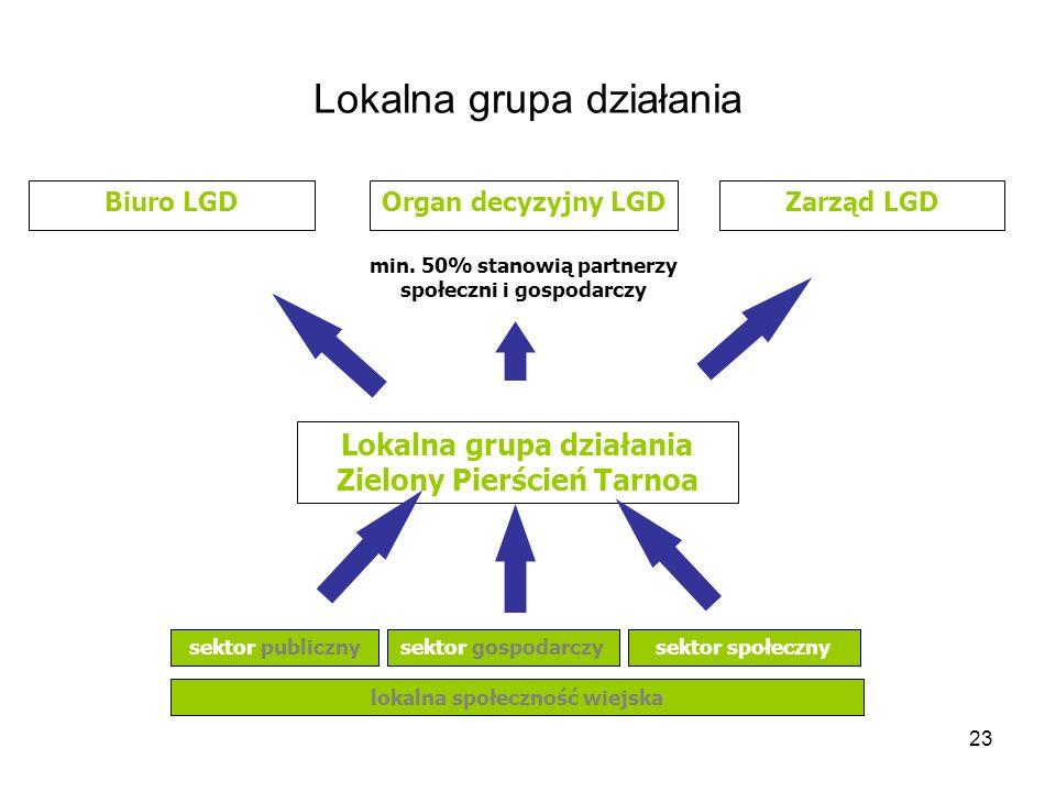 23 Lokalna grupa działania Biuro LGDOrgan decyzyjny LGDZarząd LGD min.