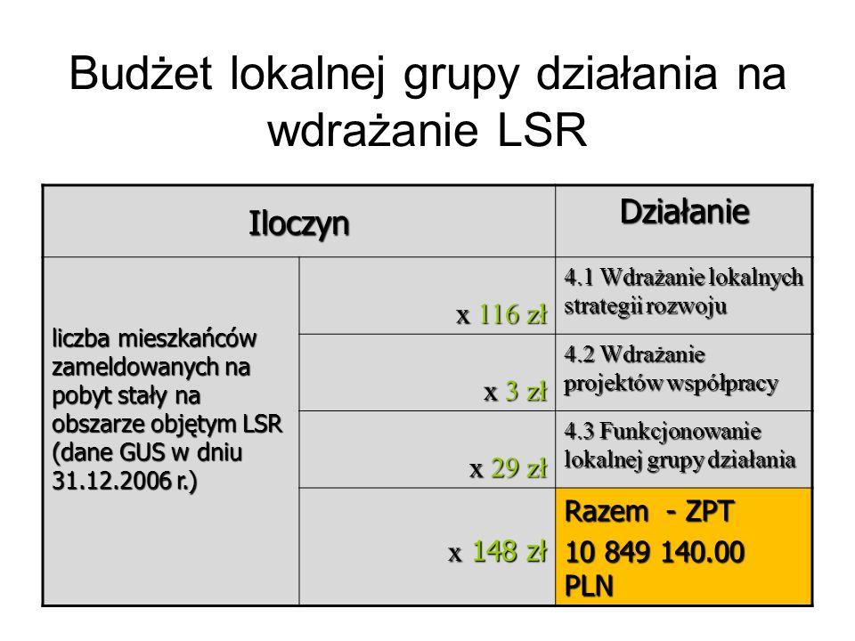 25 Budżet lokalnej grupy działania na wdrażanie LSR Iloczyn Działanie liczba mieszkańców zameldowanych na pobyt stały na obszarze objętym LSR (dane GUS w dniu 31.12.2006 r.) x 116 zł 4.1 Wdrażanie lokalnych strategii rozwoju x 3 zł 4.2 Wdrażanie projektów współpracy x 29 zł 4.3 Funkcjonowanie lokalnej grupy działania x 148 zł Razem - ZPT 10 849 140.00 PLN