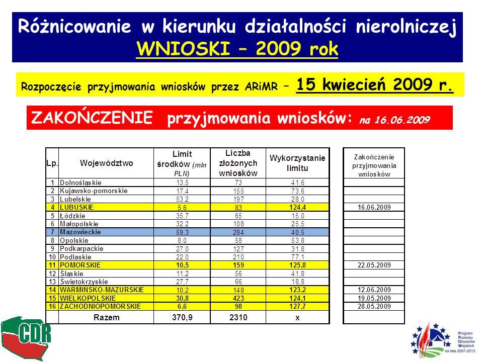 WNIOSKI – 2009 rok Rozpoczęcie przyjmowania wniosków przez ARiMR – 15 kwiecień 2009 r.