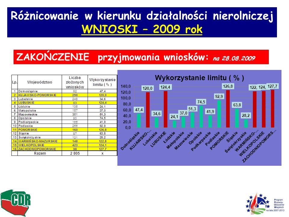 Różnicowanie w kierunku działalności nierolniczej WNIOSKI – 2009 rok ZAKOŃCZENIE przyjmowania wniosków: na 28.08.2009