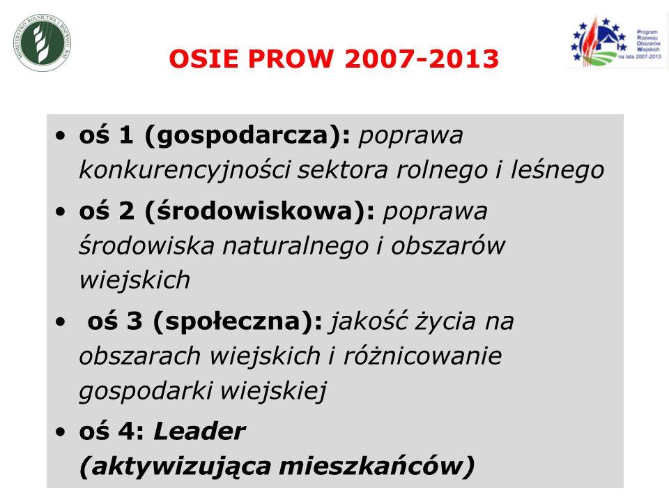 OSIE PROW 2007-2013 oś 1 (gospodarcza): poprawa konkurencyjności sektora rolnego i leśnego oś 2 (środowiskowa): poprawa środowiska naturalnego i obszarów wiejskich oś 3 (społeczna): jakość życia na obszarach wiejskich i różnicowanie gospodarki wiejskiej oś 4: Leader (aktywizująca mieszkańców)