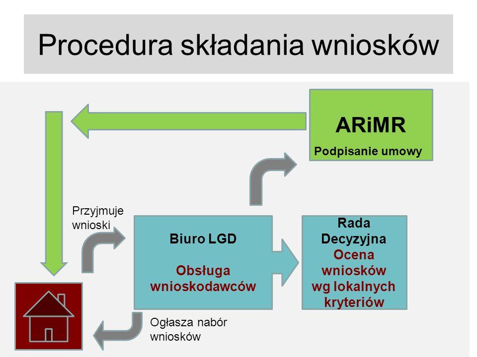 Procedura składania wniosków Rada Decyzyjna Ocena wniosków wg lokalnych kryteriów Biuro LGD Obsługa wnioskodawców ARiMR Podpisanie umowy Ogłasza nabór wniosków Przyjmuje wnioski