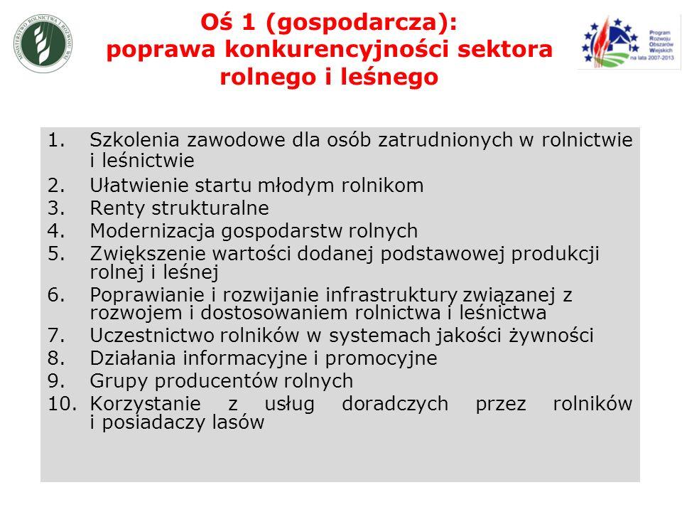 Oś 1 (gospodarcza): poprawa konkurencyjności sektora rolnego i leśnego 1.Szkolenia zawodowe dla osób zatrudnionych w rolnictwie i leśnictwie 2.Ułatwienie startu młodym rolnikom 3.Renty strukturalne 4.Modernizacja gospodarstw rolnych 5.Zwiększenie wartości dodanej podstawowej produkcji rolnej i leśnej 6.Poprawianie i rozwijanie infrastruktury związanej z rozwojem i dostosowaniem rolnictwa i leśnictwa 7.Uczestnictwo rolników w systemach jakości żywności 8.Działania informacyjne i promocyjne 9.Grupy producentów rolnych 10.Korzystanie z usług doradczych przez rolników i posiadaczy lasów
