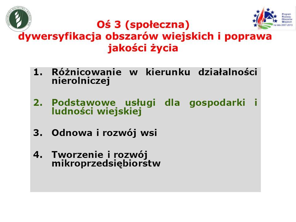 Oś 3 (społeczna) dywersyfikacja obszarów wiejskich i poprawa jakości życia 1.Różnicowanie w kierunku działalności nierolniczej 2.Podstawowe usługi dla gospodarki i ludności wiejskiej 3.Odnowa i rozwój wsi 4.Tworzenie i rozwój mikroprzedsiębiorstw