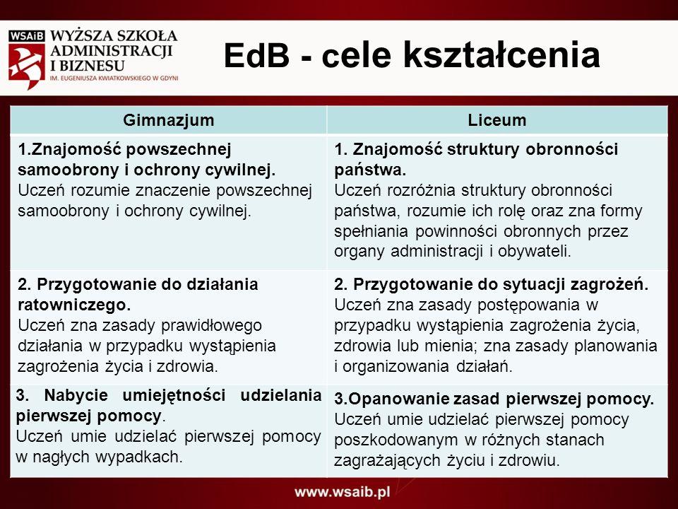 EdB - c ele kształcenia GimnazjumLiceum 1.Znajomość powszechnej samoobrony i ochrony cywilnej. Uczeń rozumie znaczenie powszechnej samoobrony i ochron