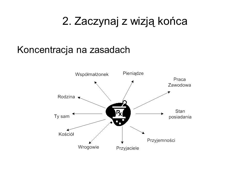 2. Zaczynaj z wizją końca Koncentracja na zasadach
