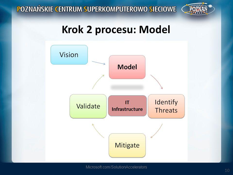 10 Krok 2 procesu: Model Microsoft.com/SolutionAccelerators