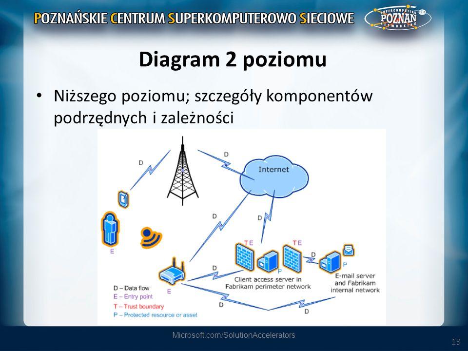 13 Diagram 2 poziomu Niższego poziomu; szczegóły komponentów podrzędnych i zależności Microsoft.com/SolutionAccelerators
