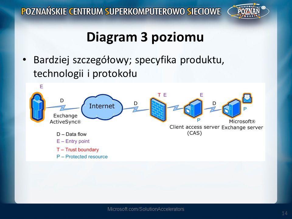 14 Diagram 3 poziomu Bardziej szczegółowy; specyfika produktu, technologii i protokołu Microsoft.com/SolutionAccelerators