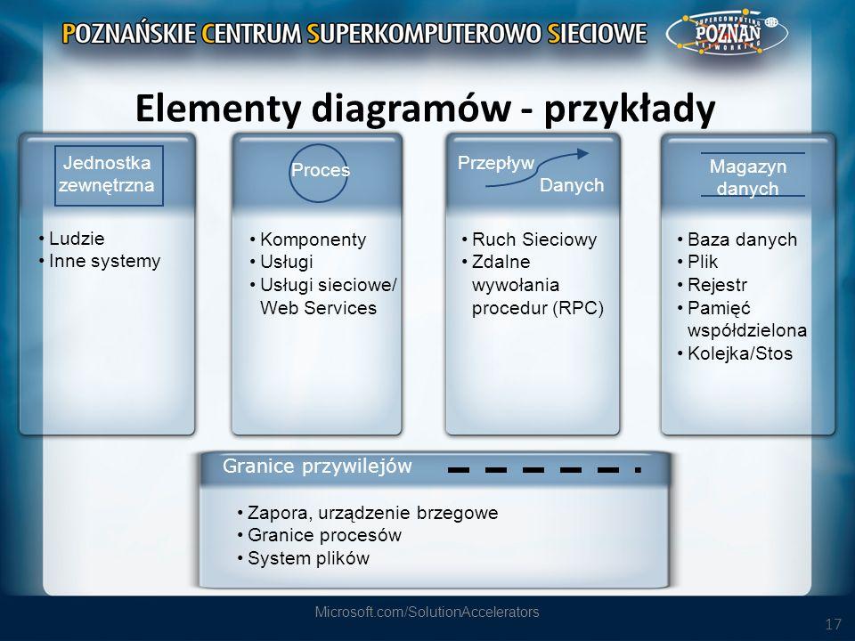 17 Elementy diagramów - przykłady Microsoft.com/SolutionAccelerators Ludzie Inne systemy Ruch Sieciowy Zdalne wywołania procedur (RPC) Komponenty Usłu
