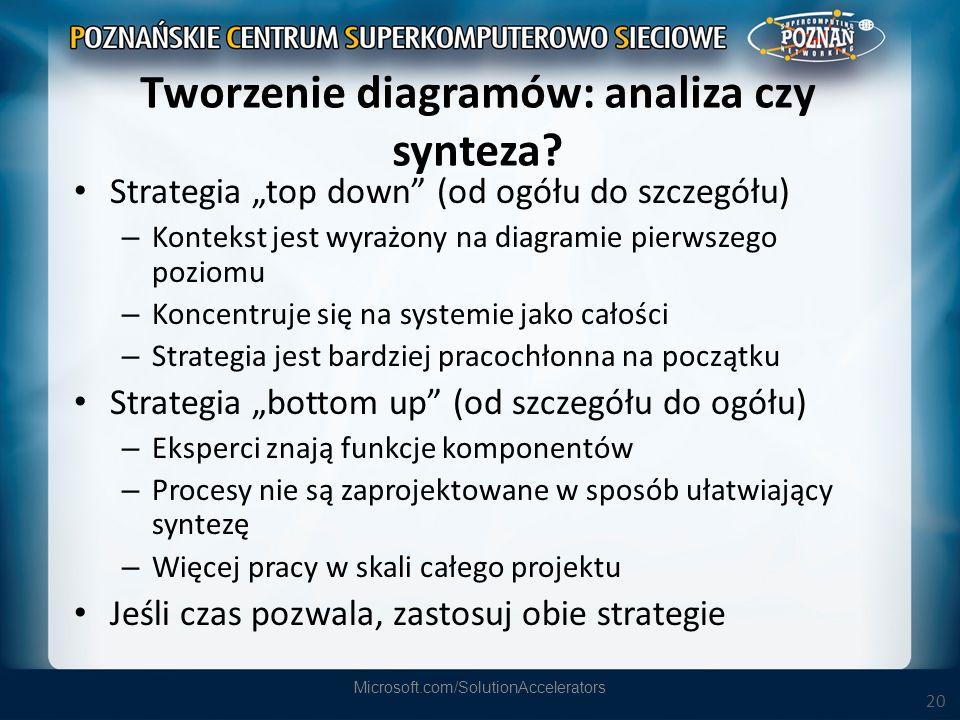20 Tworzenie diagramów: analiza czy synteza? Strategia top down (od ogółu do szczegółu) – Kontekst jest wyrażony na diagramie pierwszego poziomu – Kon