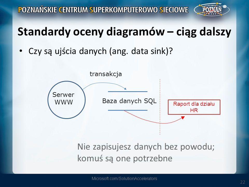22 Standardy oceny diagramów – ciąg dalszy Czy są ujścia danych (ang. data sink)? Microsoft.com/SolutionAccelerators Baza danych SQL Serwer WWW transa