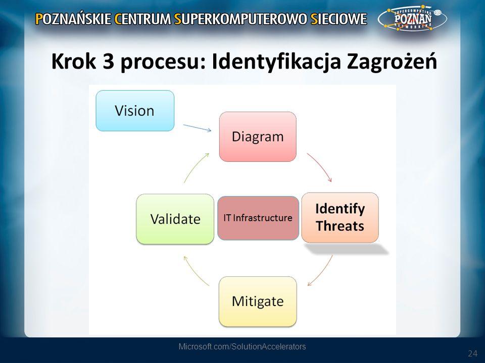 24 Krok 3 procesu: Identyfikacja Zagrożeń Microsoft.com/SolutionAccelerators
