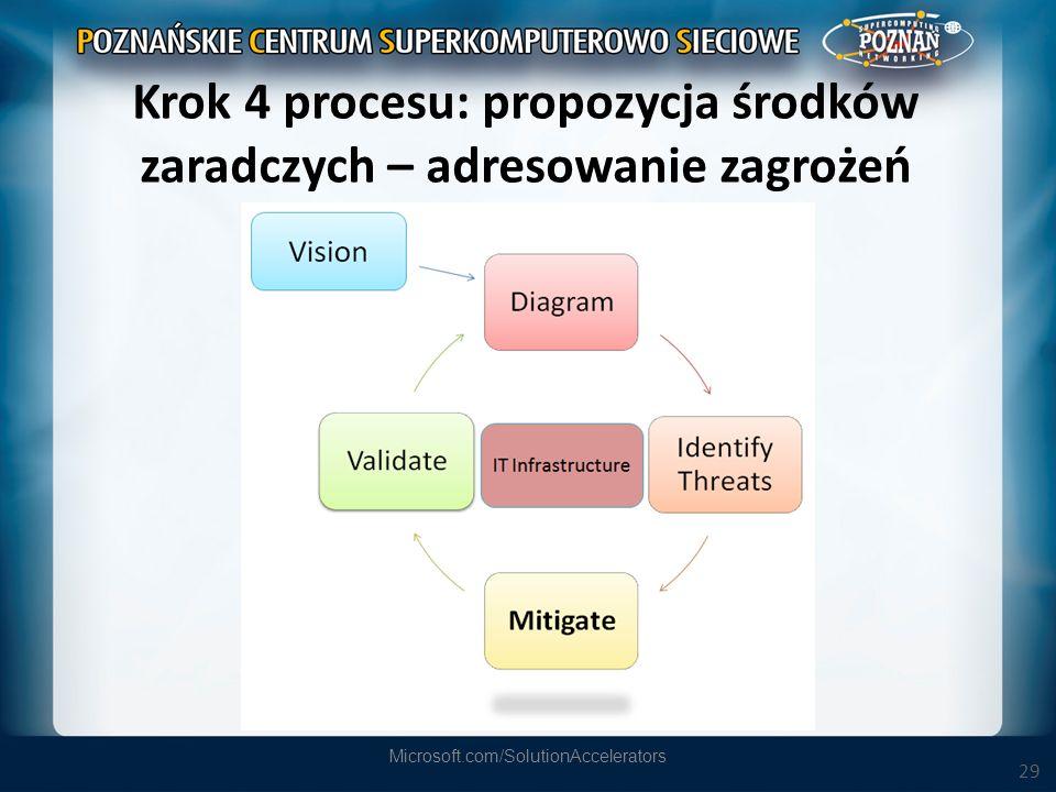 29 Krok 4 procesu: propozycja środków zaradczych – adresowanie zagrożeń Microsoft.com/SolutionAccelerators