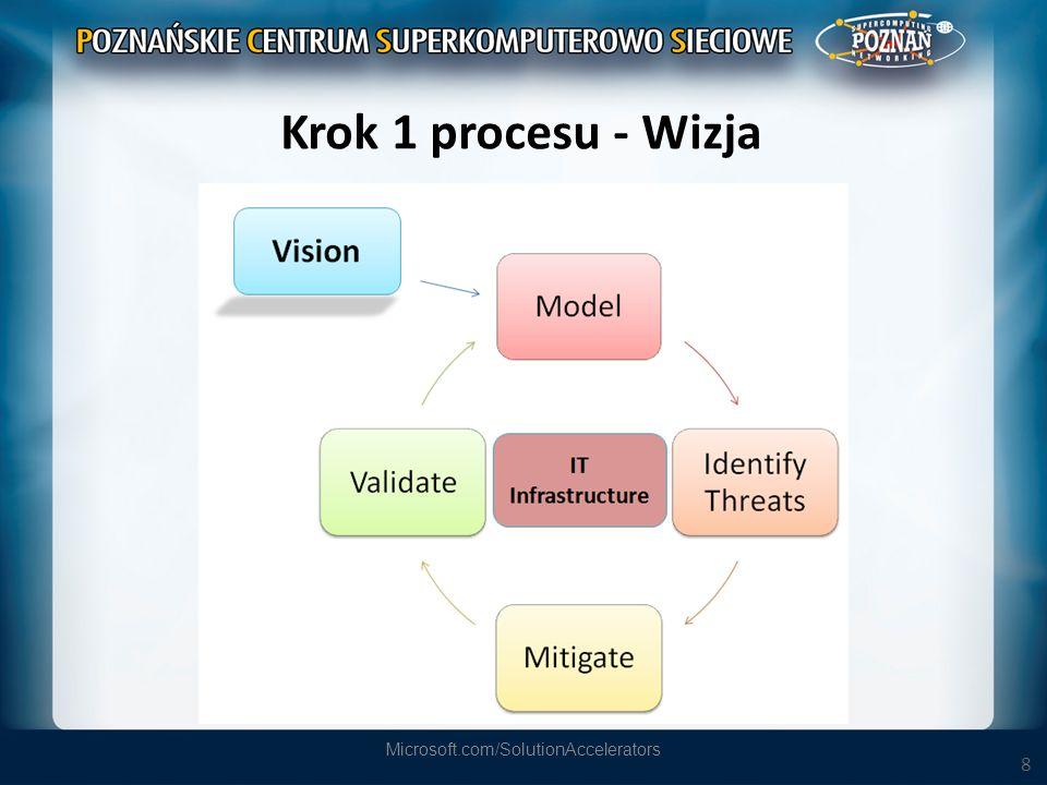 9 Wizja Opracuj wizję każdego komponentu – Gdzie komponent będzie wykorzystywany.