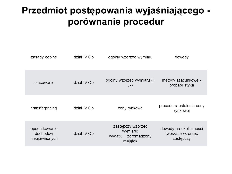 Przedmiot postępowania wyjaśniającego - porównanie procedur zasady ogólnedział IV Opogólny wzorzec wymiarudowody szacowaniedział IV Op ogólny wzorzec wymiaru (+, -) metody szacunkowe - probabilistyka transferpricingdział IV Opceny rynkowe procedura ustalenia ceny rynkowej opodatkowanie dochodów nieujawnionych dział IV Op zastępczy wzorzec wymiaru: wydatki + zgromadzony majątek dowody na okoliczności tworzące wzorzec zastępczy