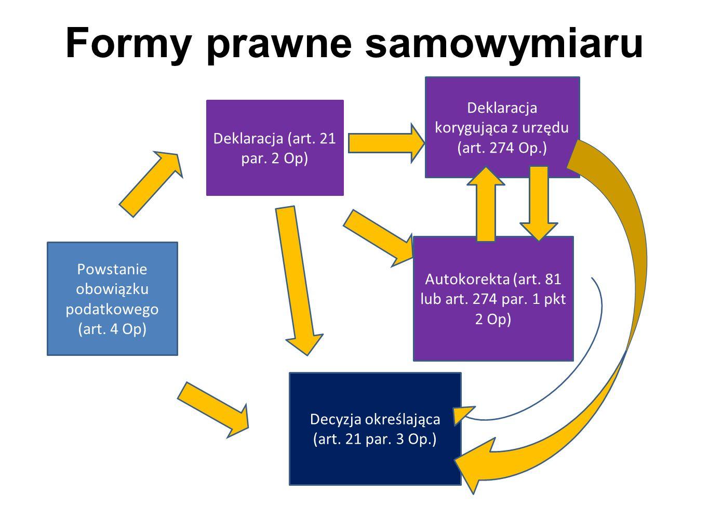 Formy prawne samowymiaru Powstanie obowiązku podatkowego (art.