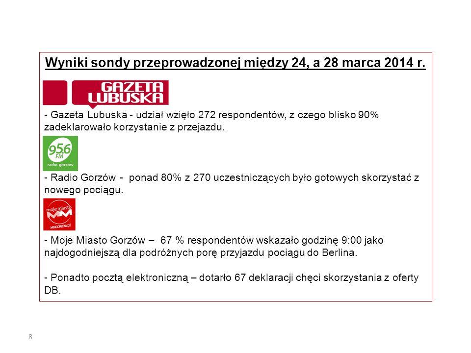 8 Wyniki sondy przeprowadzonej między 24, a 28 marca 2014 r. - Gazeta Lubuska - udział wzięło 272 respondentów, z czego blisko 90% zadeklarowało korzy