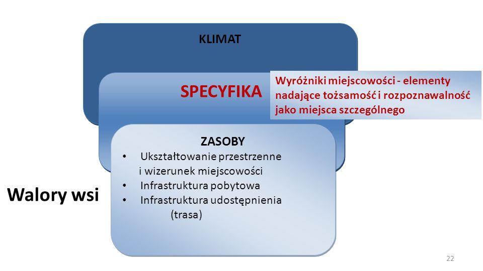 Walory wsi KLIMAT SPECYFIKA ZASOBY Ukształtowanie przestrzenne i wizerunek miejscowości Infrastruktura pobytowa Infrastruktura udostępnienia (trasa) Z