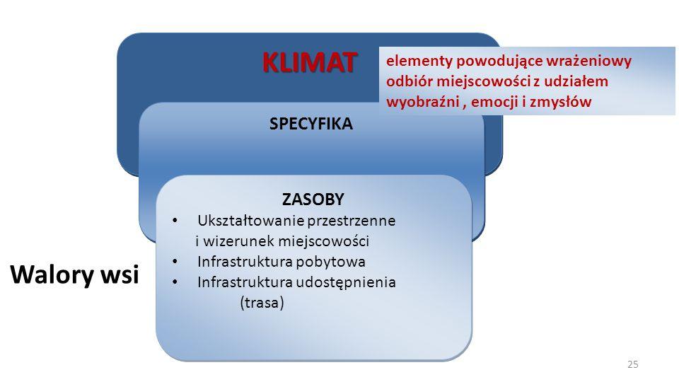 Walory wsi KLIMATKLIMAT SPECYFIKA ZASOBY Ukształtowanie przestrzenne i wizerunek miejscowości Infrastruktura pobytowa Infrastruktura udostępnienia (tr