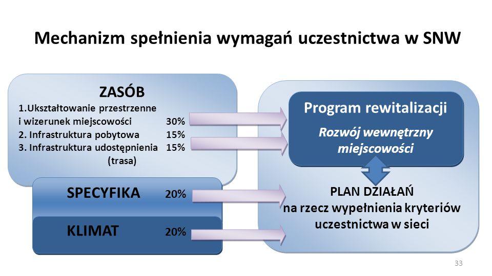 Mechanizm spełnienia wymagań uczestnictwa w SNW ZASÓB 1.Ukształtowanie przestrzenne i wizerunek miejscowości 30% 2. Infrastruktura pobytowa 15% 3. Inf
