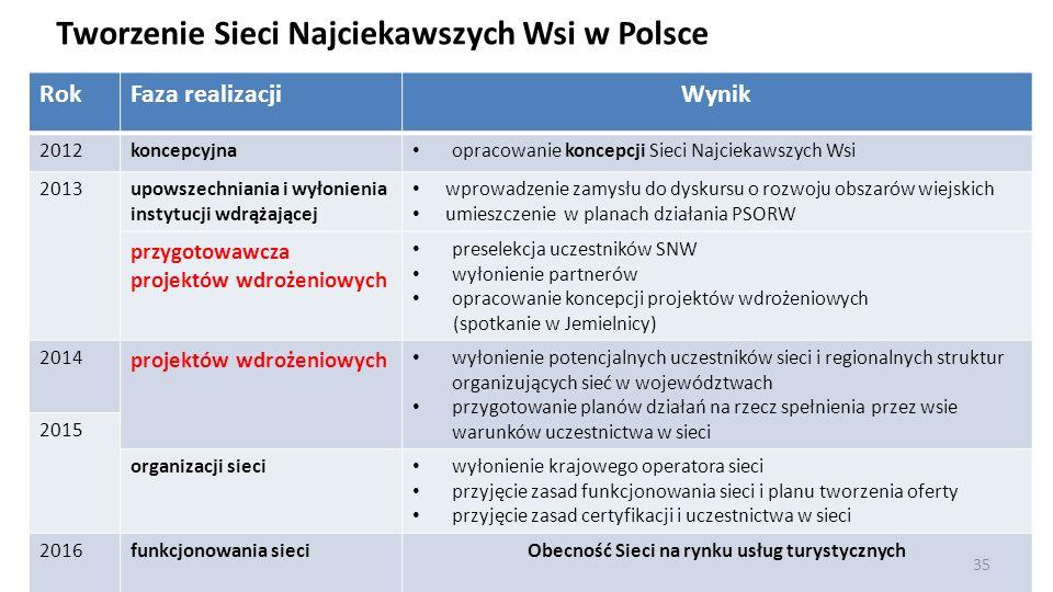 RokFaza realizacjiWynik 2012koncepcyjna opracowanie koncepcji Sieci Najciekawszych Wsi 2013upowszechniania i wyłonienia instytucji wdrążającej wprowad