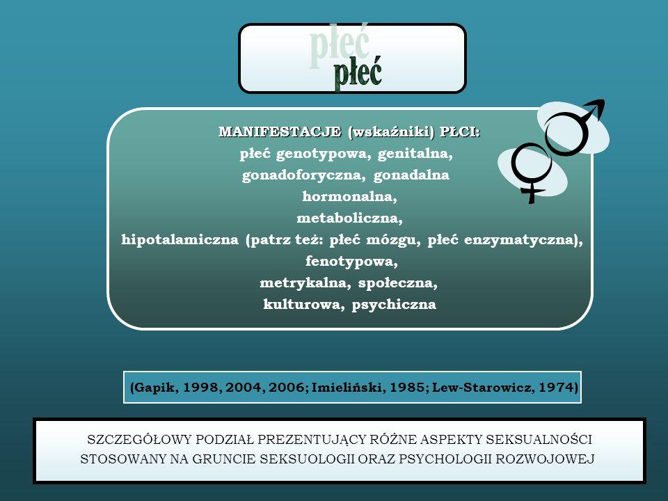 MANIFESTACJE (wskaźniki) PŁCI: płeć genotypowa, genitalna, gonadoforyczna, gonadalna hormonalna, metaboliczna, hipotalamiczna (patrz też: płeć mózgu, płeć enzymatyczna), fenotypowa, metrykalna, społeczna, kulturowa, psychiczna (Gapik, 1998, 2004, 2006; Imieliński, 1985; Lew-Starowicz, 1974) SZCZEGÓŁOWY PODZIAŁ PREZENTUJĄCY RÓŻNE ASPEKTY SEKSUALNOŚCI STOSOWANY NA GRUNCIE SEKSUOLOGII ORAZ PSYCHOLOGII ROZWOJOWEJ