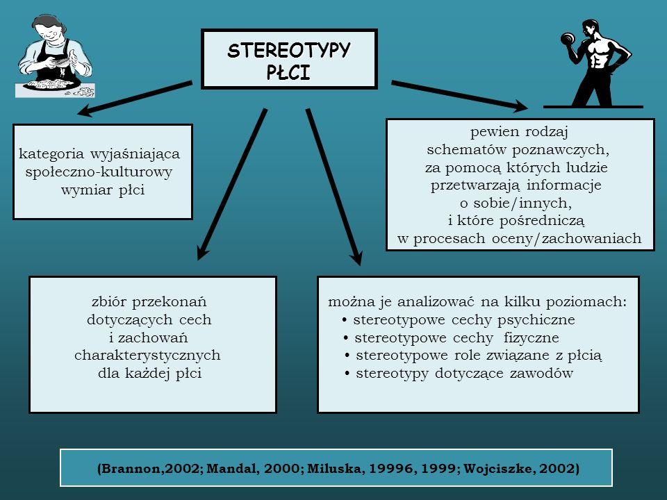 kategoria wyjaśniająca społeczno-kulturowy wymiar płci zbiór przekonań dotyczących cech i zachowań charakterystycznych dla każdej płci można je analizować na kilku poziomach: stereotypowe cechy psychiczne stereotypowe cechy fizyczne stereotypowe role związane z płcią stereotypy dotyczące zawodów pewien rodzaj schematów poznawczych, za pomocą których ludzie przetwarzają informacje o sobie/innych, i które pośredniczą w procesach oceny/zachowaniach STEREOTYPY PŁCI (Brannon,2002; Mandal, 2000; Miluska, 19996, 1999; Wojciszke, 2002)