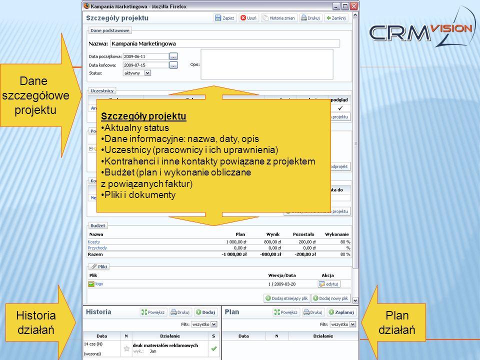 Dane szczegółowe projektu Historia działań Plan działań Szczegóły projektu Aktualny status Dane informacyjne: nazwa, daty, opis Uczestnicy (pracownicy