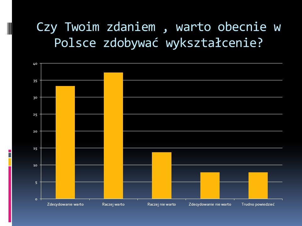 Czy Twoim zdaniem, warto obecnie w Polsce zdobywać wykształcenie?