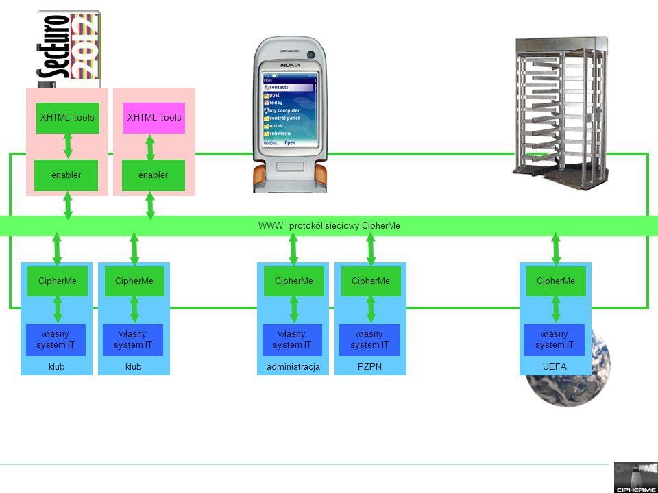 WWW: protokół sieciowy CipherMe klub własny system IT CipherMe enabler XHTML tools enabler XHTML tools UEFA własny system IT CipherMe klub własny syst