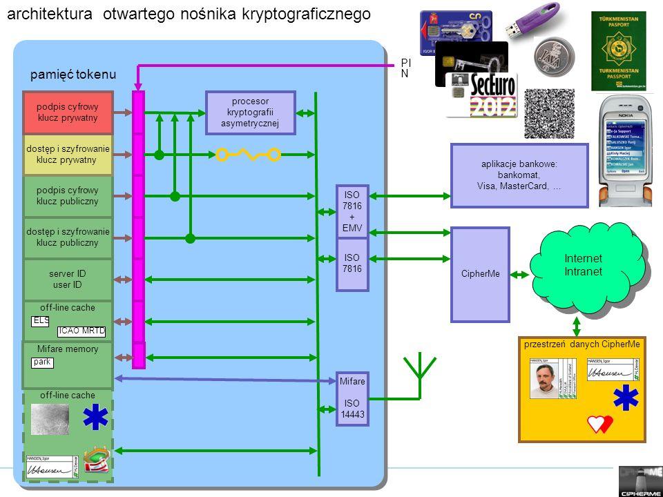 architektura otwartego nośnika kryptograficznego podpis cyfrowy klucz publiczny server ID user ID dostęp i szyfrowanie klucz prywatny podpis cyfrowy k