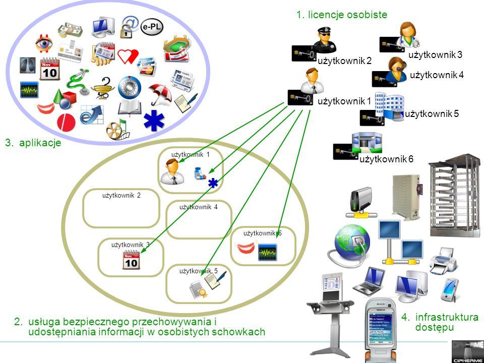 usługa bezpiecznego przechowywania i udostępniania informacji Serwerownie nowej generacji centra przechowywania danych – data centres data safety (bezpieczeństwo pasywne) data security (bezpieczeństwo aktywne) – technologia CipherMe + tradycyjnie serwerownia jest w efekcie włascicielem danych bo ma niczym nieograniczony dostęp do ich zawartości.