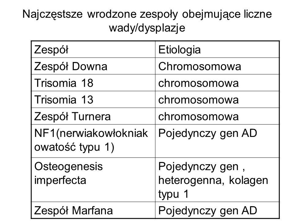 Najczęstsze wrodzone zespoły obejmujące liczne wady/dysplazje ZespółEtiologia Zespół DownaChromosomowa Trisomia 18chromosomowa Trisomia 13chromosomowa Zespół Turnerachromosomowa NF1(nerwiakowłokniak owatość typu 1) Pojedynczy gen AD Osteogenesis imperfecta Pojedynczy gen, heterogenna, kolagen typu 1 Zespół MarfanaPojedynczy gen AD