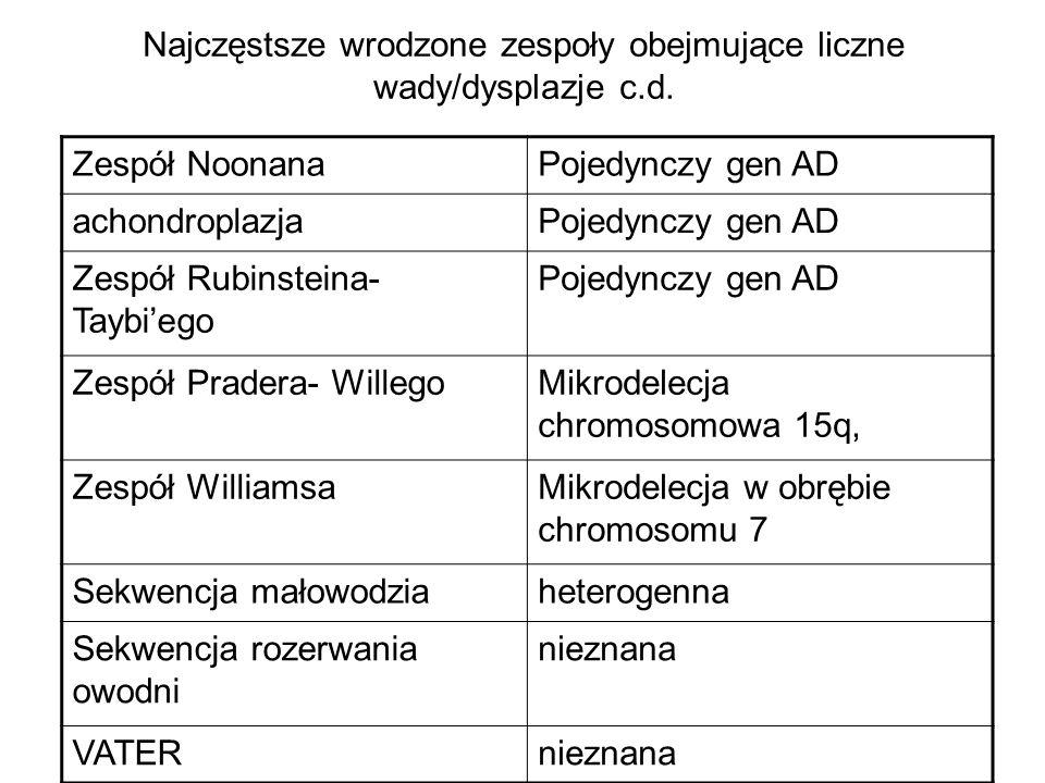 Najczęstsze wrodzone zespoły obejmujące liczne wady/dysplazje c.d. Zespół NoonanaPojedynczy gen AD achondroplazjaPojedynczy gen AD Zespół Rubinsteina-