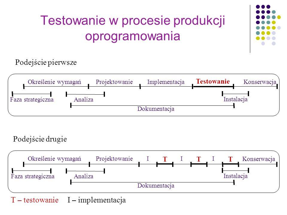 Testowanie w procesie produkcji oprogramowania Określenie wymagańProjektowanie Implementacja Testowanie Konserwacja Faza strategicznaAnaliza Instalacj
