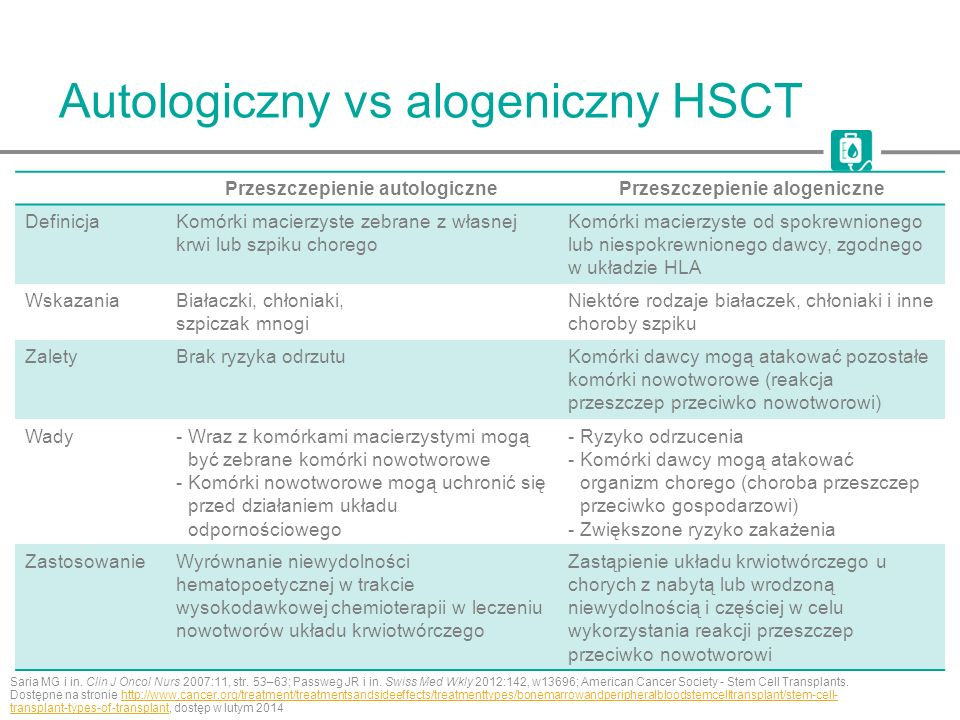 Autologiczny vs alogeniczny HSCT Saria MG i in. Clin J Oncol Nurs 2007:11, str. 53–63; Passweg JR i in. Swiss Med Wkly 2012:142, w13696; American Canc