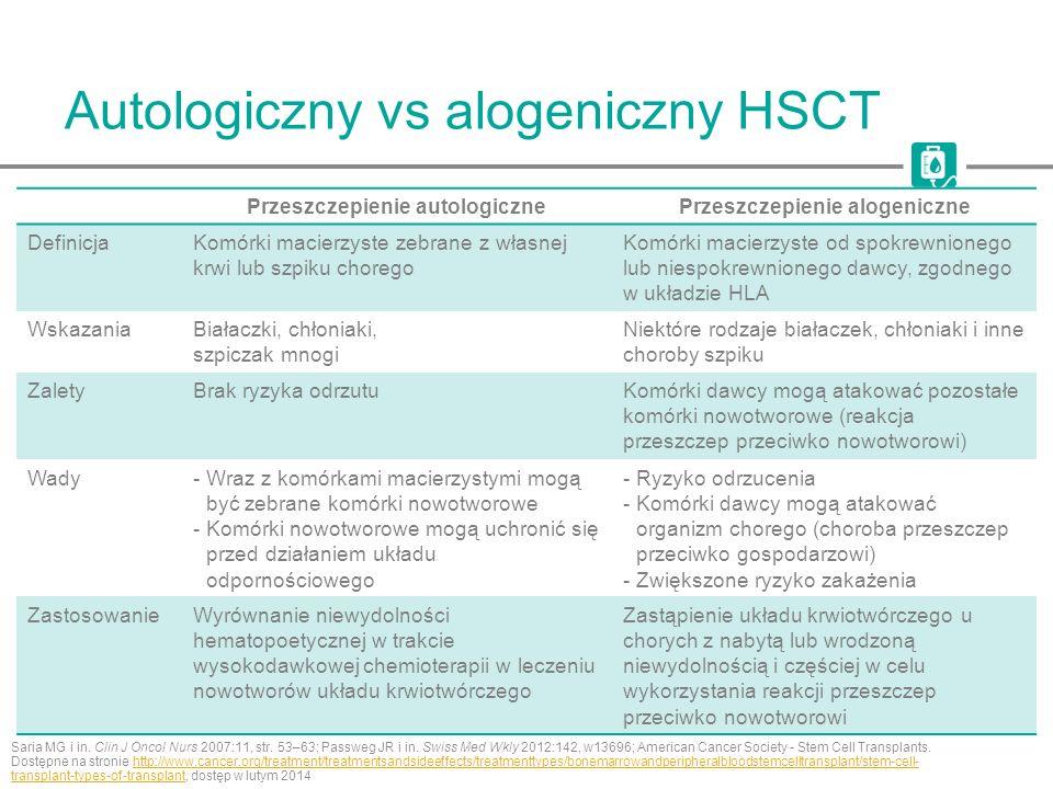 HSCT wymaga kondycjonowania Przed HSCT u chorych przeprowadza się kondycjonowanie polegające na chemioterapii z radioterapią lub bez radioterapii Saria MG i in.