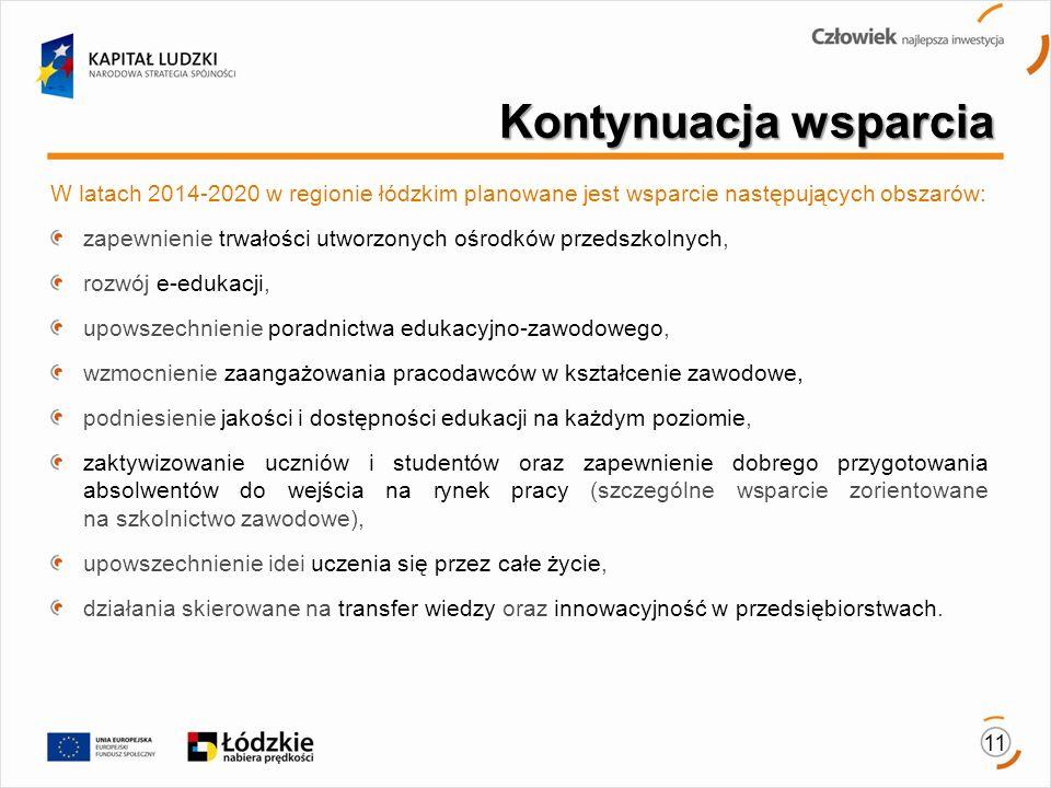 Kontynuacja wsparcia W latach 2014-2020 w regionie łódzkim planowane jest wsparcie następujących obszarów: zapewnienie trwałości utworzonych ośrodków przedszkolnych, rozwój e-edukacji, upowszechnienie poradnictwa edukacyjno-zawodowego, wzmocnienie zaangażowania pracodawców w kształcenie zawodowe, podniesienie jakości i dostępności edukacji na każdym poziomie, zaktywizowanie uczniów i studentów oraz zapewnienie dobrego przygotowania absolwentów do wejścia na rynek pracy (szczególne wsparcie zorientowane na szkolnictwo zawodowe), upowszechnienie idei uczenia się przez całe życie, działania skierowane na transfer wiedzy oraz innowacyjność w przedsiębiorstwach.