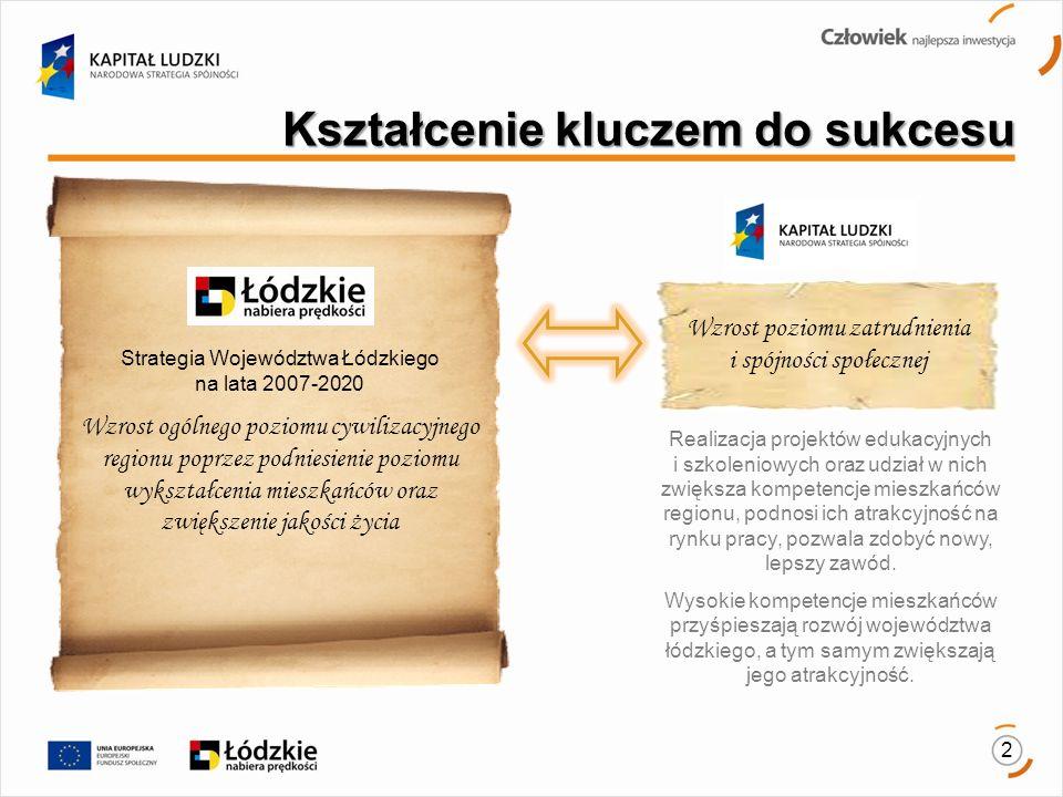 Kształcenie kluczem do sukcesu 2 Strategia Województwa Łódzkiego na lata 2007-2020 Wzrost ogólnego poziomu cywilizacyjnego regionu poprzez podniesienie poziomu wykształcenia mieszkańców oraz zwiększenie jakości życia Realizacja projektów edukacyjnych i szkoleniowych oraz udział w nich zwiększa kompetencje mieszkańców regionu, podnosi ich atrakcyjność na rynku pracy, pozwala zdobyć nowy, lepszy zawód.
