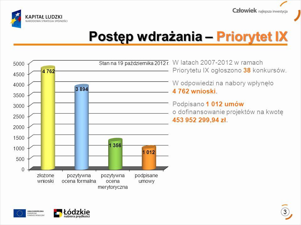 3 Stan na 19 października 2012 r.W latach 2007-2012 w ramach Priorytetu IX ogłoszono 38 konkursów.