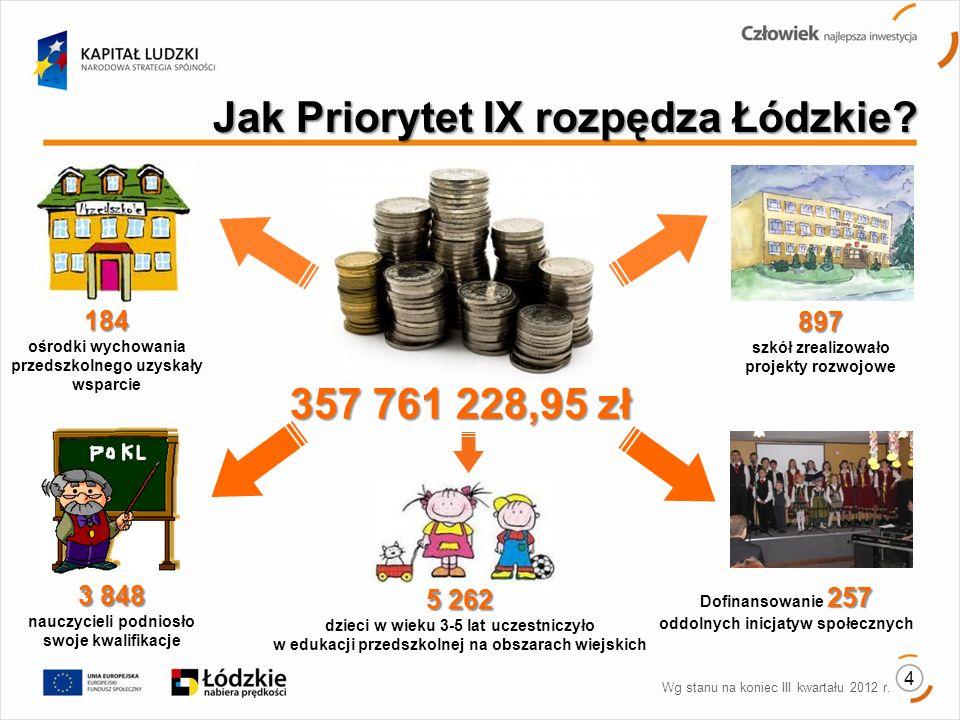 Jak Priorytet IX rozpędza Łódzkie.