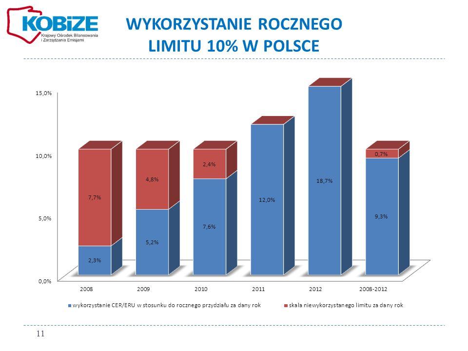 WYKORZYSTANIE ROCZNEGO LIMITU 10% W POLSCE 11