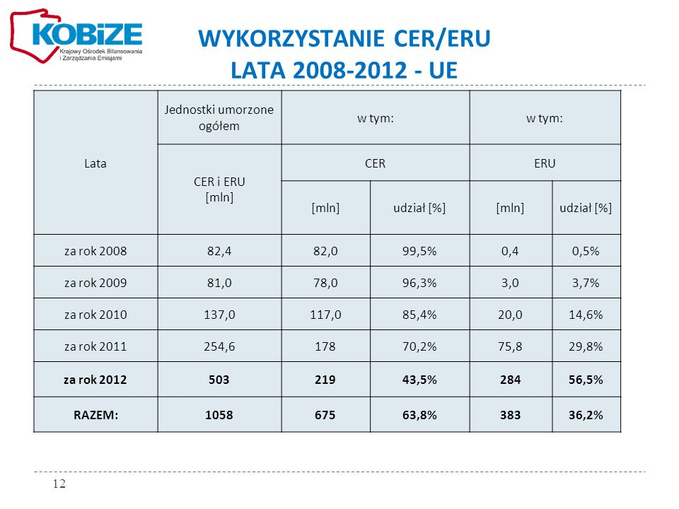 Lata Jednostki umorzone ogółem w tym: CER i ERU [mln] CERERU [mln]udział [%][mln]udział [%] za rok 200882,482,099,5%0,40,5% za rok 200981,078,096,3%3,03,7% za rok 2010137,0117,085,4%20,014,6% za rok 2011254,617870,2%75,829,8% za rok 201250321943,5%28456,5% RAZEM:105867563,8%38336,2% WYKORZYSTANIE CER/ERU LATA 2008-2012 - UE 12