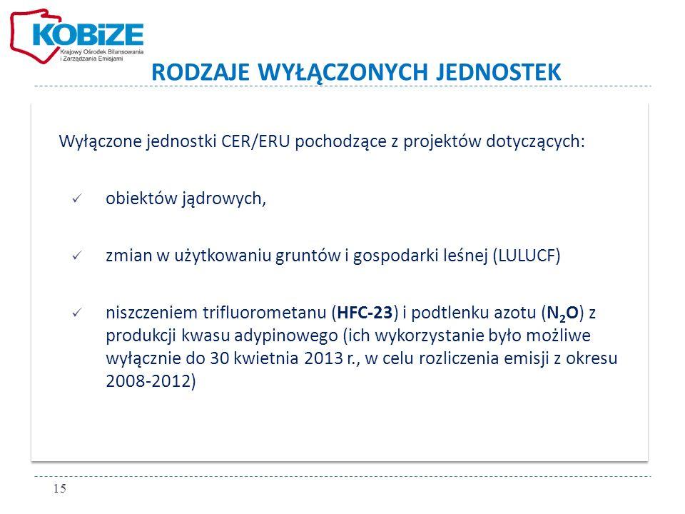 RODZAJE WYŁĄCZONYCH JEDNOSTEK Wyłączone jednostki CER/ERU pochodzące z projektów dotyczących: obiektów jądrowych, zmian w użytkowaniu gruntów i gospod