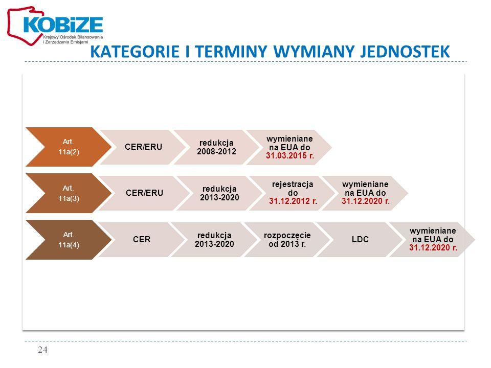 KATEGORIE I TERMINY WYMIANY JEDNOSTEK Art. 11a(2) redukcja 2008-2012 CER/ERU wymieniane na EUA do 31.03.2015 r. Art. 11a(3) CER/ERU redukcja 2013-2020