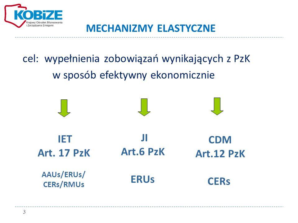 cel: wypełnienia zobowiązań wynikających z PzK w sposób efektywny ekonomicznie IET Art. 17 PzK AAUs/ERUs/ CERs/RMUs JI Art.6 PzK ERUs CDM Art.12 PzK C