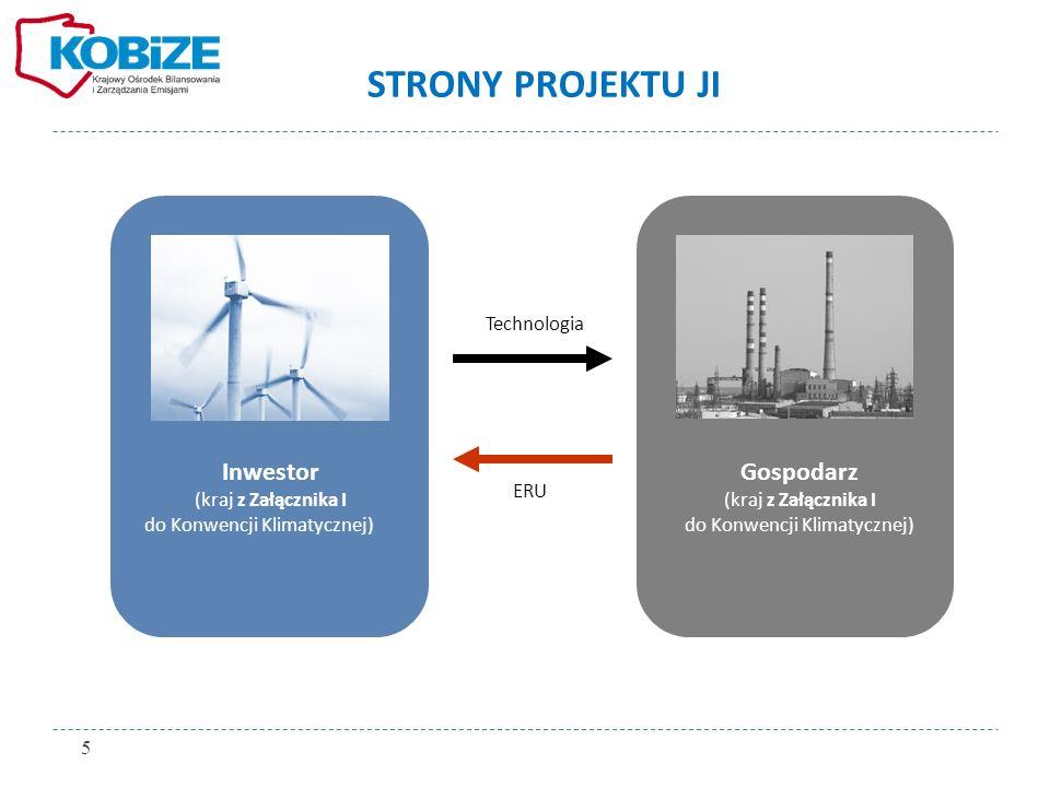 STRONY PROJEKTU JI Inwestor (kraj z Załącznika I do Konwencji Klimatycznej) Gospodarz (kraj z Załącznika I do Konwencji Klimatycznej) Technologia ERU