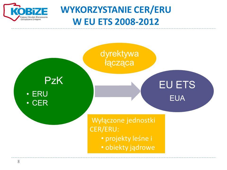 WYKORZYSTANIE CER/ERU LATA 2008-2012 - POLSKA 9